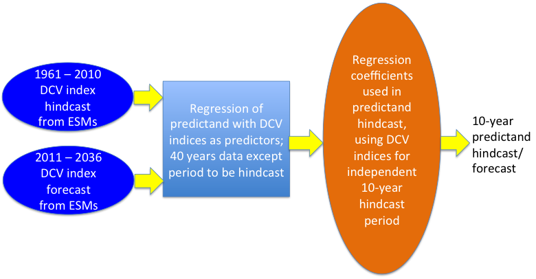 Figure 2: Statistical System for Using Sea-surface Temperature Hindcasts/Forecasts for Hydro-meteorological Prediction.